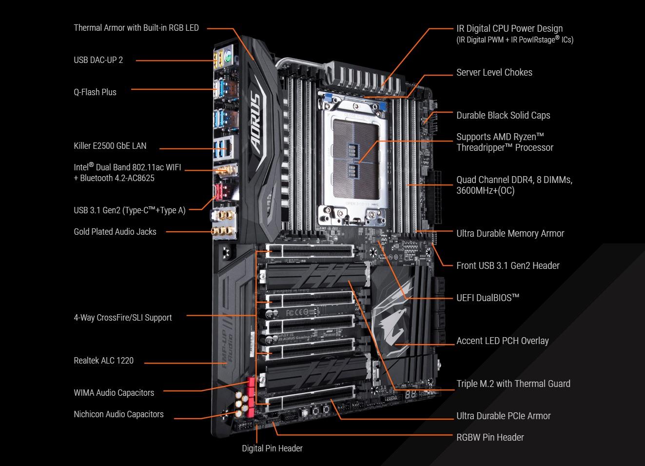 GIGABYTE presenta su nueva placa base X399 AORUS Gaming 7 33