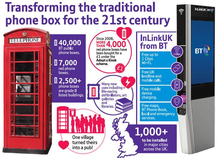 Adiós gradual a las míticas cabinas de teléfono de Reino Unido 31