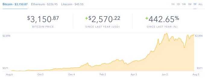 La criptomoneda Bitcoin roza los 3.200 dólares, nuevo récord 29