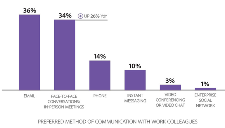 El correo electrónico es la forma de comunicación más utilizada en entornos profesionales 32