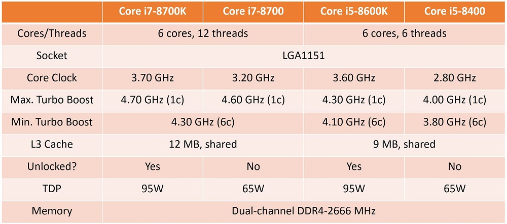 Así son las cajas de los Core i7 y Core i5 de octava generación 31