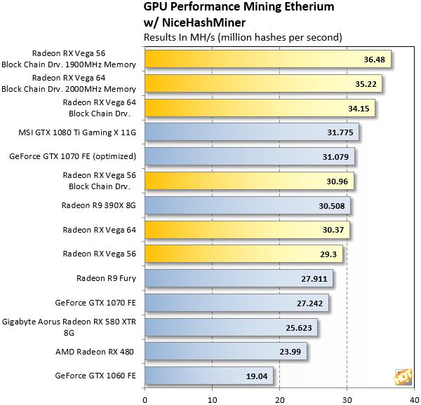 Las Radeon RX Vega mejoran su rendimiento en minado gracias los nuevos drivers 32