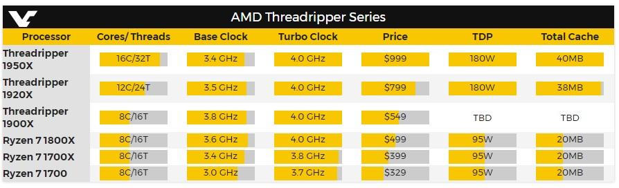 Confirmado el TDP y la memoria caché de los Threadripper de AMD 31