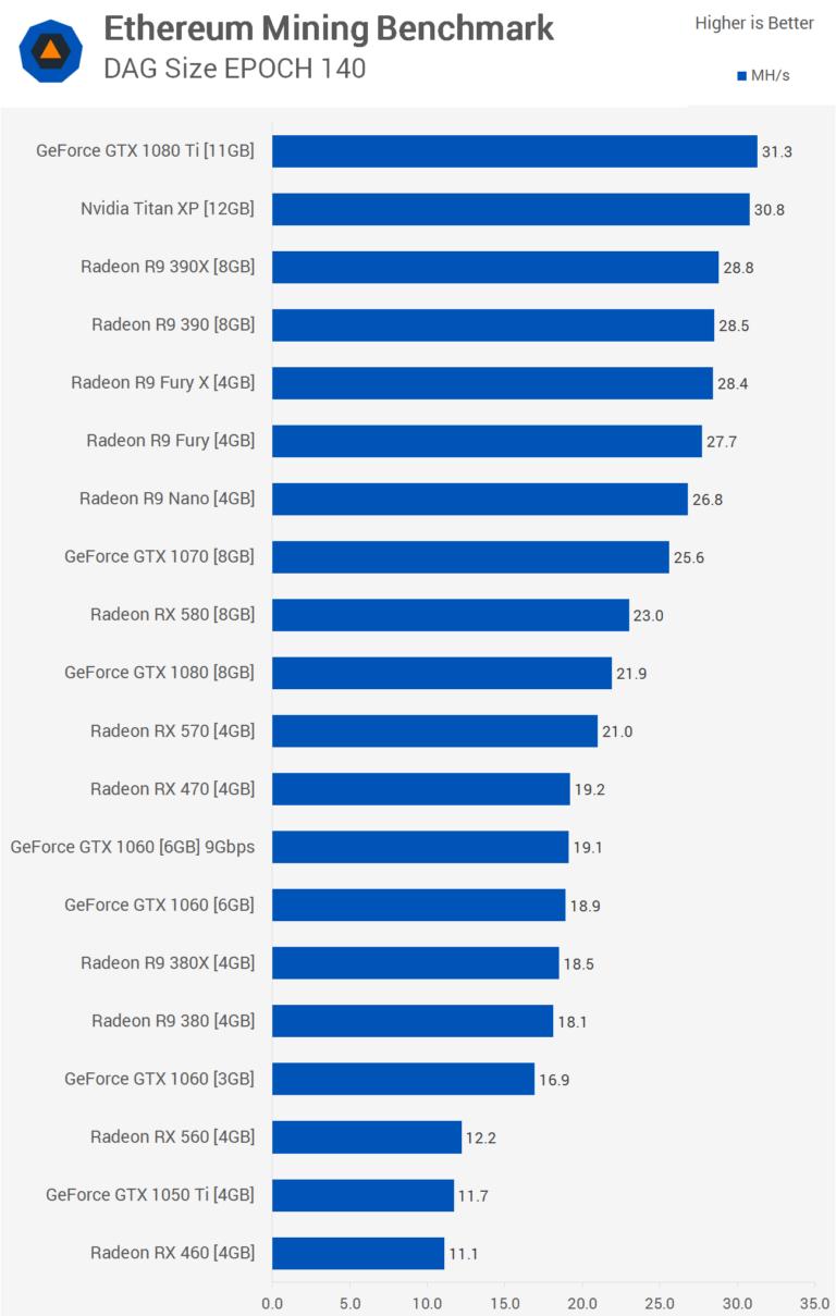 La Radeon RX Vega tiene un gran potencial minando Ethereum 31