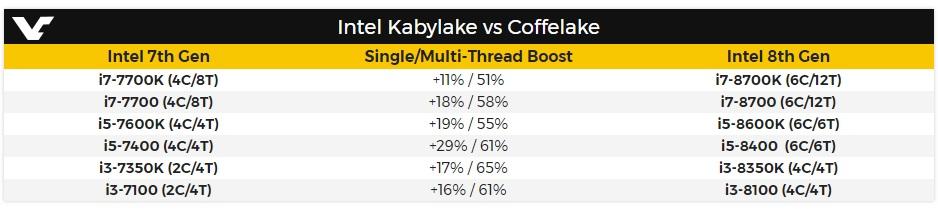 Los chipsets H370 y B360 acompañarán al Z370 para CPUs Coffee Lake de Intel 32