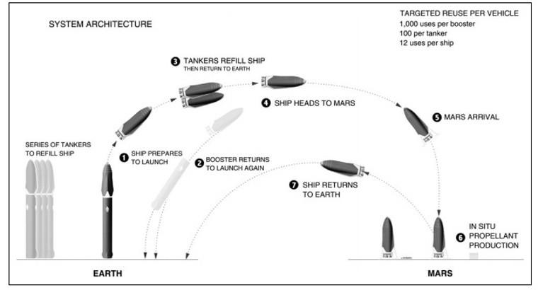 Elon Musk muestra una simulación del ITS para colonizar Marte 31