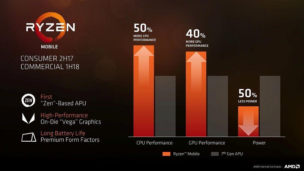 Rendimiento y especificaciones de la APU AMD Ryzen 5 2500U 29