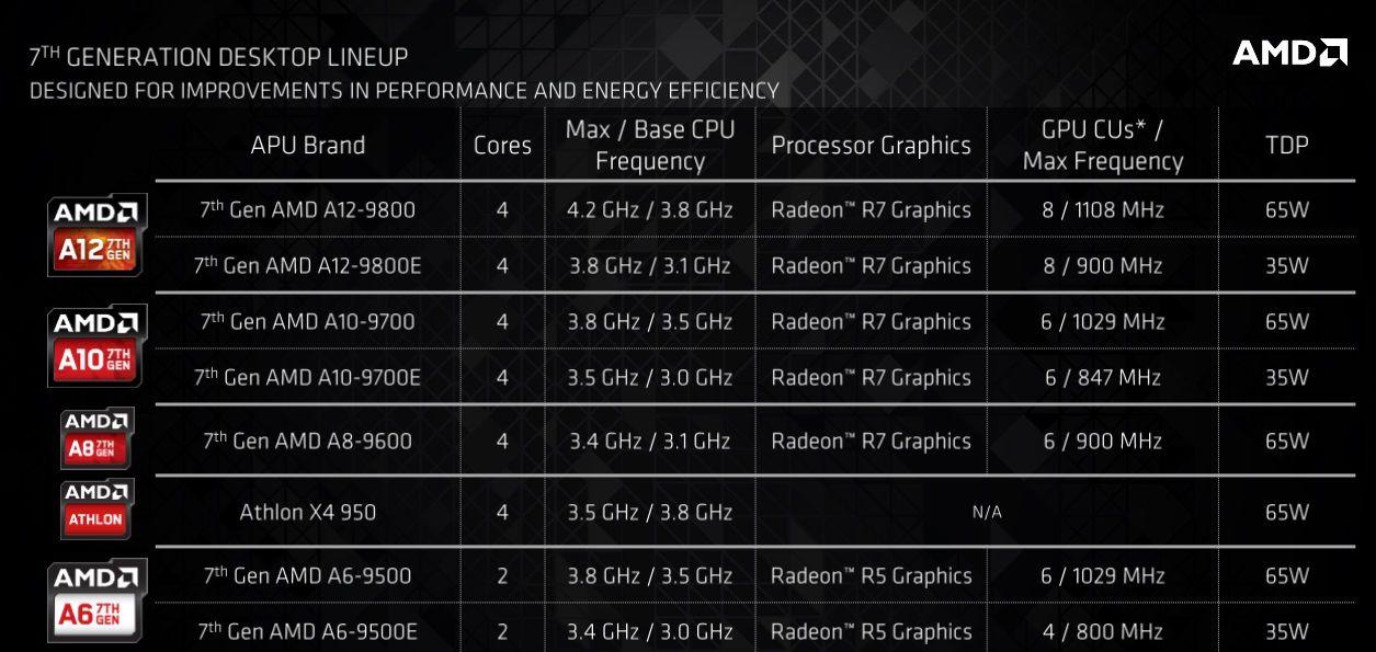 AMD lanza las APUs Bristol Ridge; CPU y GPU con un TDP de 35 vatios 31