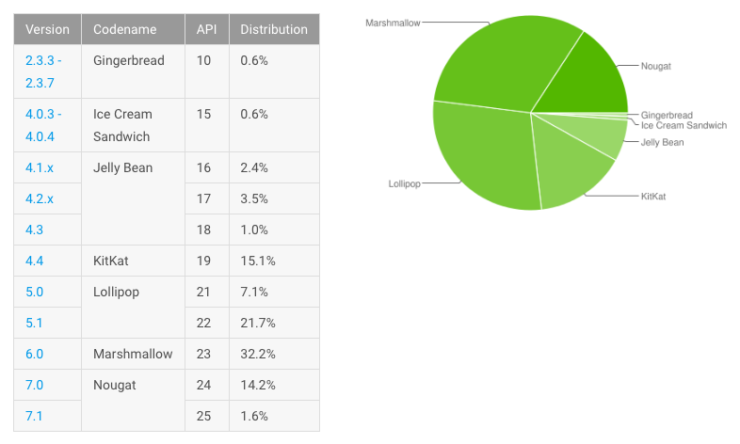 Android N mejora cuota de mercado, Android M sigue dominando 30