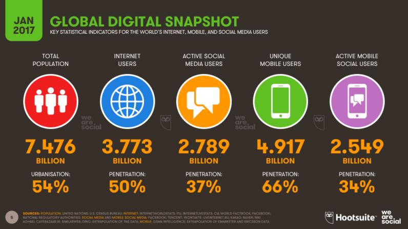 ¿Qué ocurre en Internet en un minuto de 2017? 33