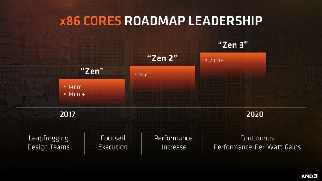 AMD habla del rendimiento de RYZEN 2, promete grandes mejoras 30
