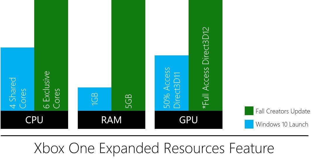 Xbox One Fall Creators dará más recursos a los desarrolladores 31