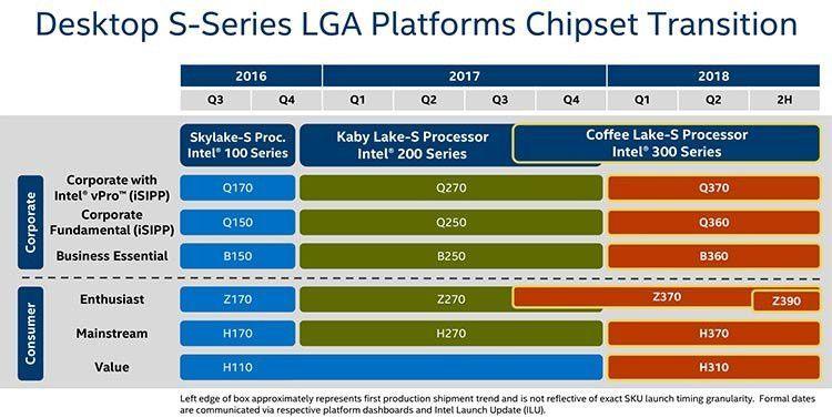 Intel prepara chipset Z390 para la primera mitad de 2018 32