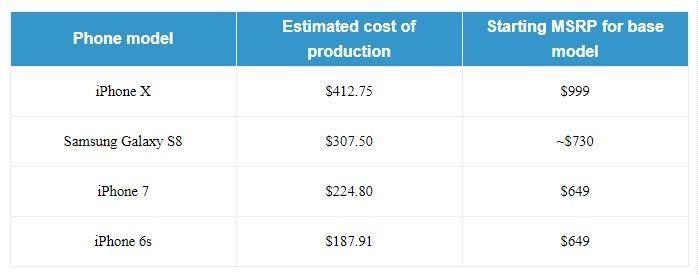 Coste de producción del iPhone X de Apple 31