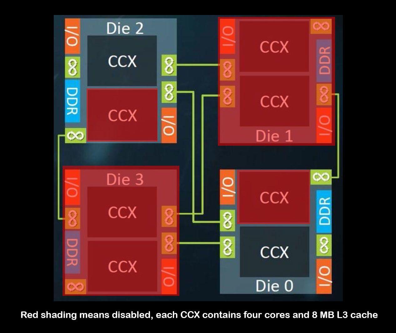 Así está configurado el Threadripper 1900X, tiene sólo dos CCX activos 32