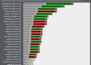 Prueba de rendimiento de Project Cars 2 en tarjetas gráficas NVIDIA y AMD 32