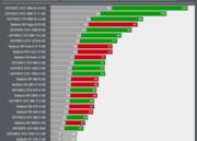 Prueba de rendimiento de Project Cars 2 en tarjetas gráficas NVIDIA y AMD 36