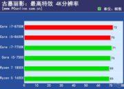 Primeras pruebas de rendimiento de los Core i7 8700K y Core i5 8600K 32