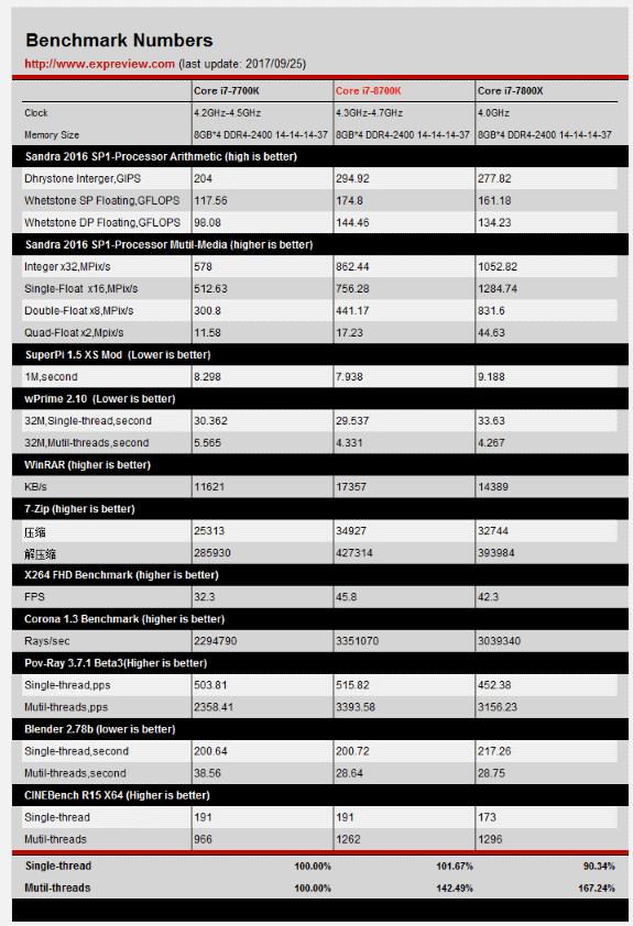 Primeras pruebas de rendimiento de los Core i7 8700K y Core i5 8600K 40