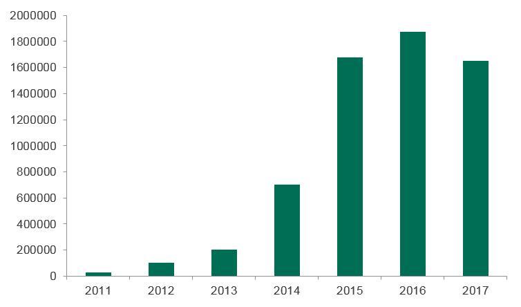 Hay 1,65 millones de PCs infectados minando criptodivisas, según Kaspersky Labs 31