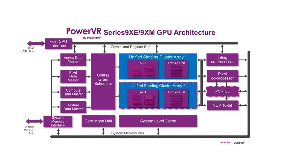 Imagination Technologies presenta las GPUs PowerVR Series 9XE y 9XM 31