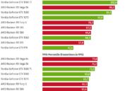 Prueba de rendimiento de Forza Motorsport 7, se lleva bien con las AMD Radeon 36