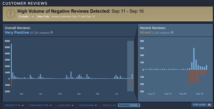 Valve tomará medidas contra los bombardeos de valoraciones negativas en Steam 31