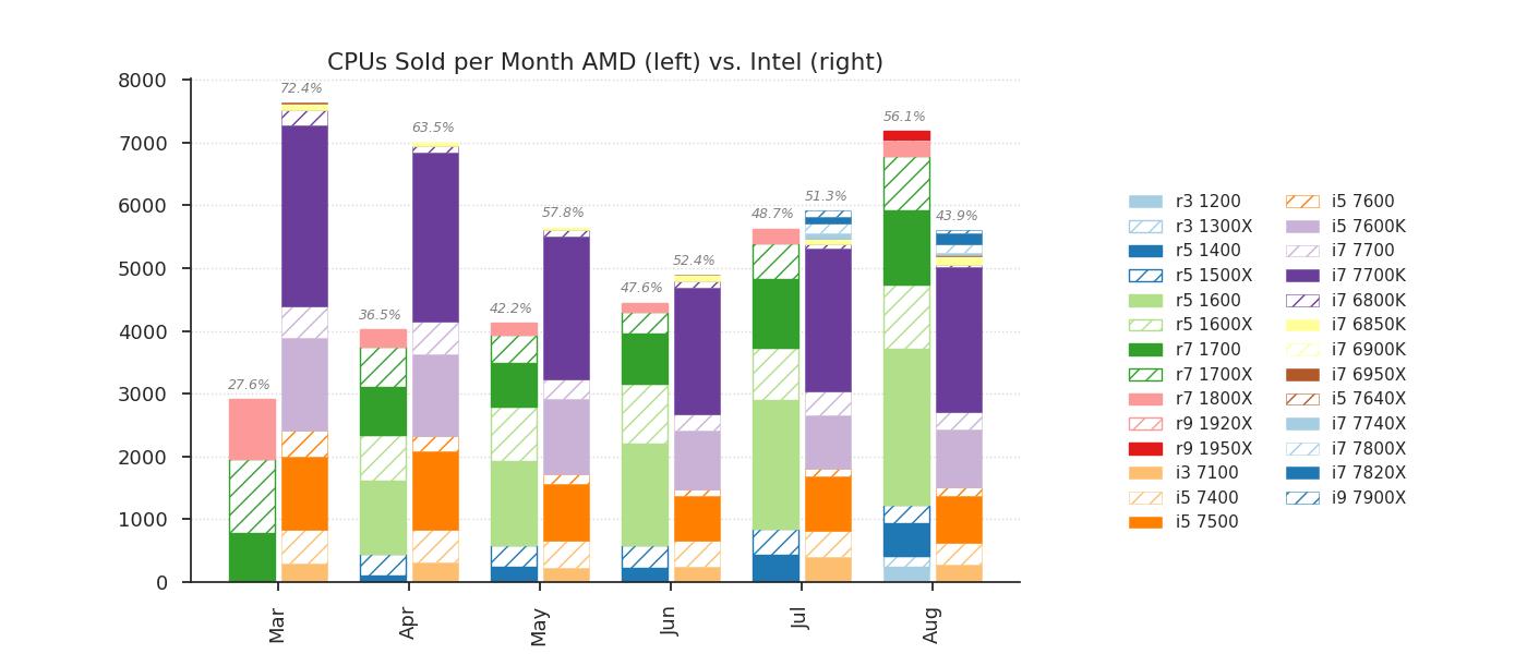 Las ventas de CPUs de AMD superan a las de Intel en el mayor minorista de Alemania 35