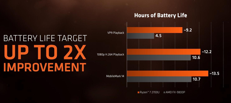 AMD anuncia los nuevos Ryzen Mobile: CPU Zen y GPU Vega 51