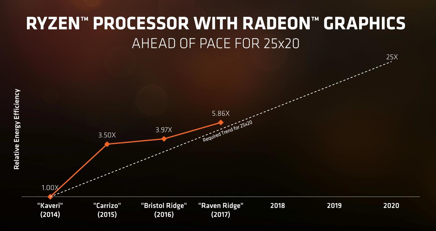 AMD anuncia los nuevos Ryzen Mobile: CPU Zen y GPU Vega 49