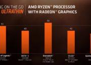 AMD anuncia los nuevos Ryzen Mobile: CPU Zen y GPU Vega 45