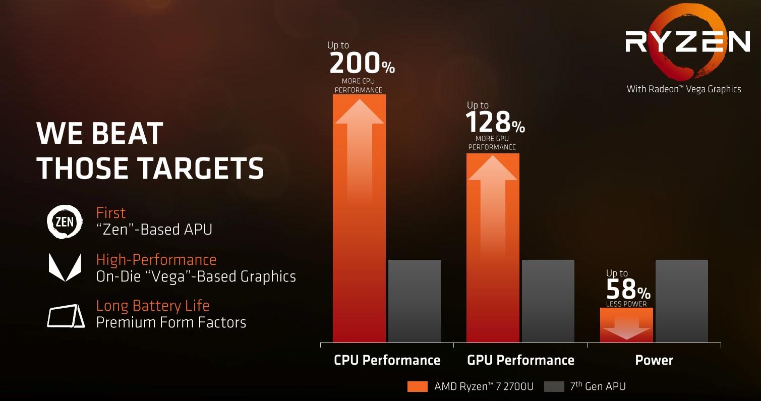 AMD anuncia los nuevos Ryzen Mobile: CPU Zen y GPU Vega 47