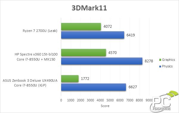 La GPU de las APUs Raven Ridge rinde casi como una GeForce MX150 32