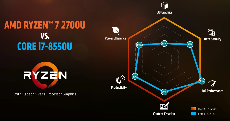 AMD anuncia los nuevos Ryzen Mobile: CPU Zen y GPU Vega 61