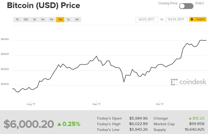 Bitcoin ha marcado un nuevo récord; supera los 6.000 dólares por unidad 32