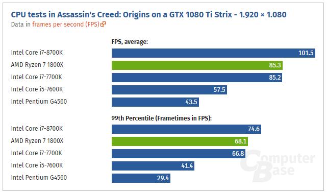 Assassin's Creed Origins necesita una CPU de 8 hilos para ofrecer un buen rendimiento 31