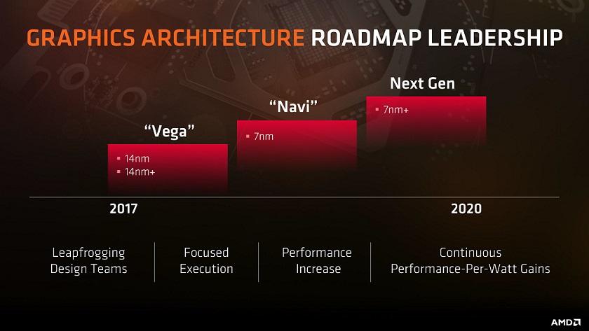 AMD presentará su GPU Navi en proceso de 7 nm en verano de 2018 30
