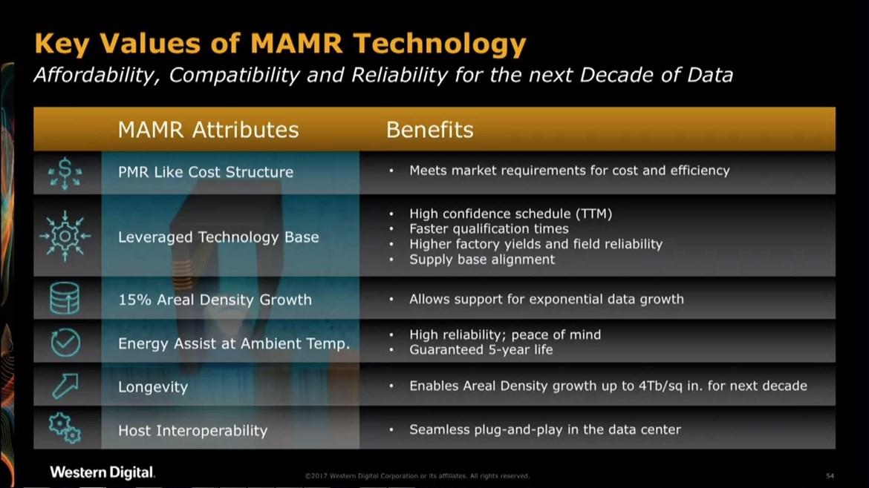 WD presenta MAMR, tecnología para crear HDDs de 40 TB 31