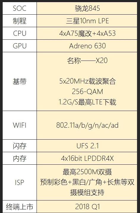 Especificaciones del SoC Snapdragon 845; conectividad WiFI AD 30