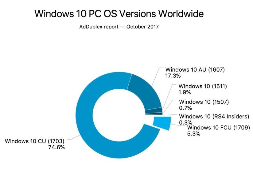Windows 10 Fall Creators Update ya tiene un 5,3% de cuota 32