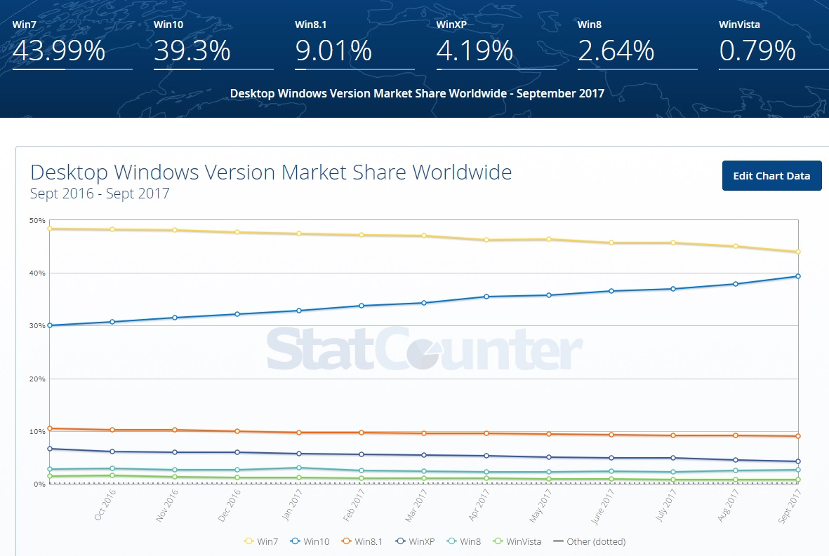 Windows 10 podría superar a Windows 7 antes de terminar 2017 31