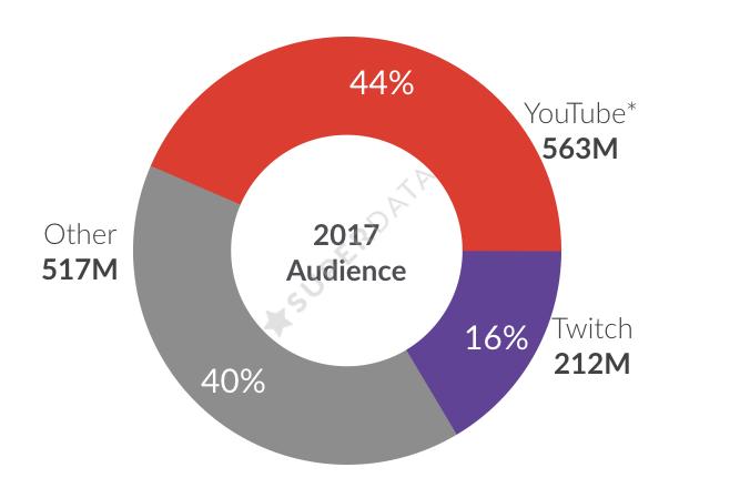 Twitch y YouTube superan en espectadores a Netflix y HBO 39