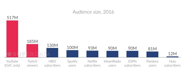 Twitch y YouTube superan en espectadores a Netflix y HBO 37