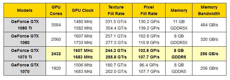 GTX 1070 TI de NVIDIA, todo lo que debes saber 32