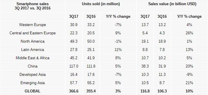 El precio medio de los smartphones creció un 7% el pasado trimestre 30