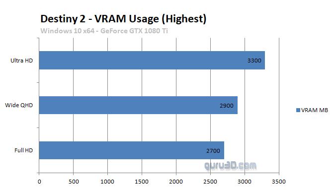 Análisis de rendimiento de Destiny 2 en PC 38