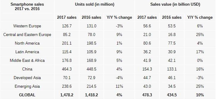 El precio medio de los smartphones creció un 7% el pasado trimestre 32