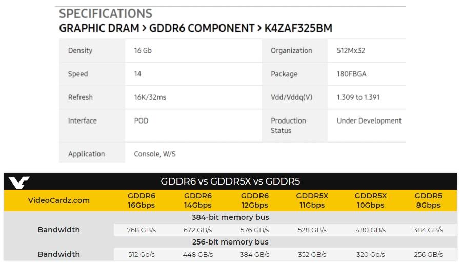 Samsung anuncia su primer módulo de memoria GDDR6 32