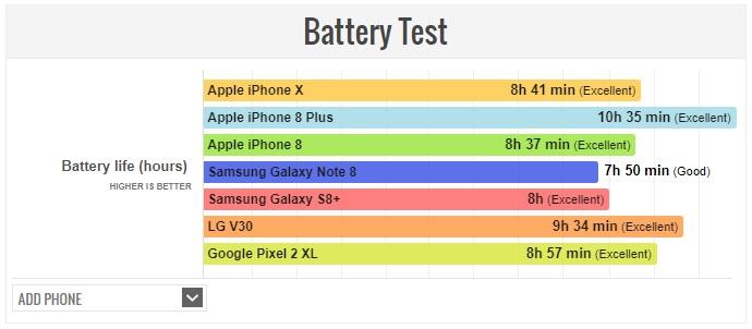Prueba de autonomía: iPhone X frente a otros tope de gama actuales 32