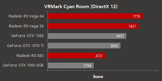 Las Radeon RX Vega arrasan en VRMark Cyan Room (DirectX 12) 31